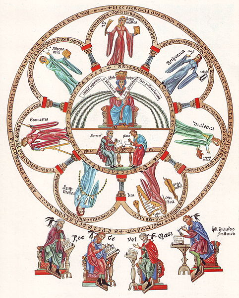 Philosophia et septem artes liberales, The seven liberal arts – Picture from the Hortus deliciarum of Herrad of Landsberg (12th century)